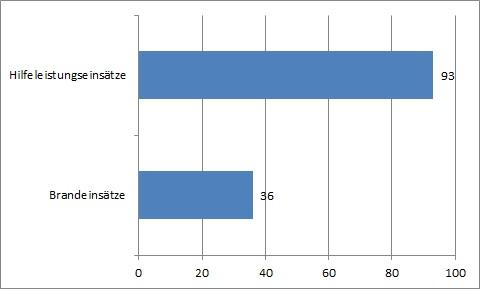 Statistik 2020 BH