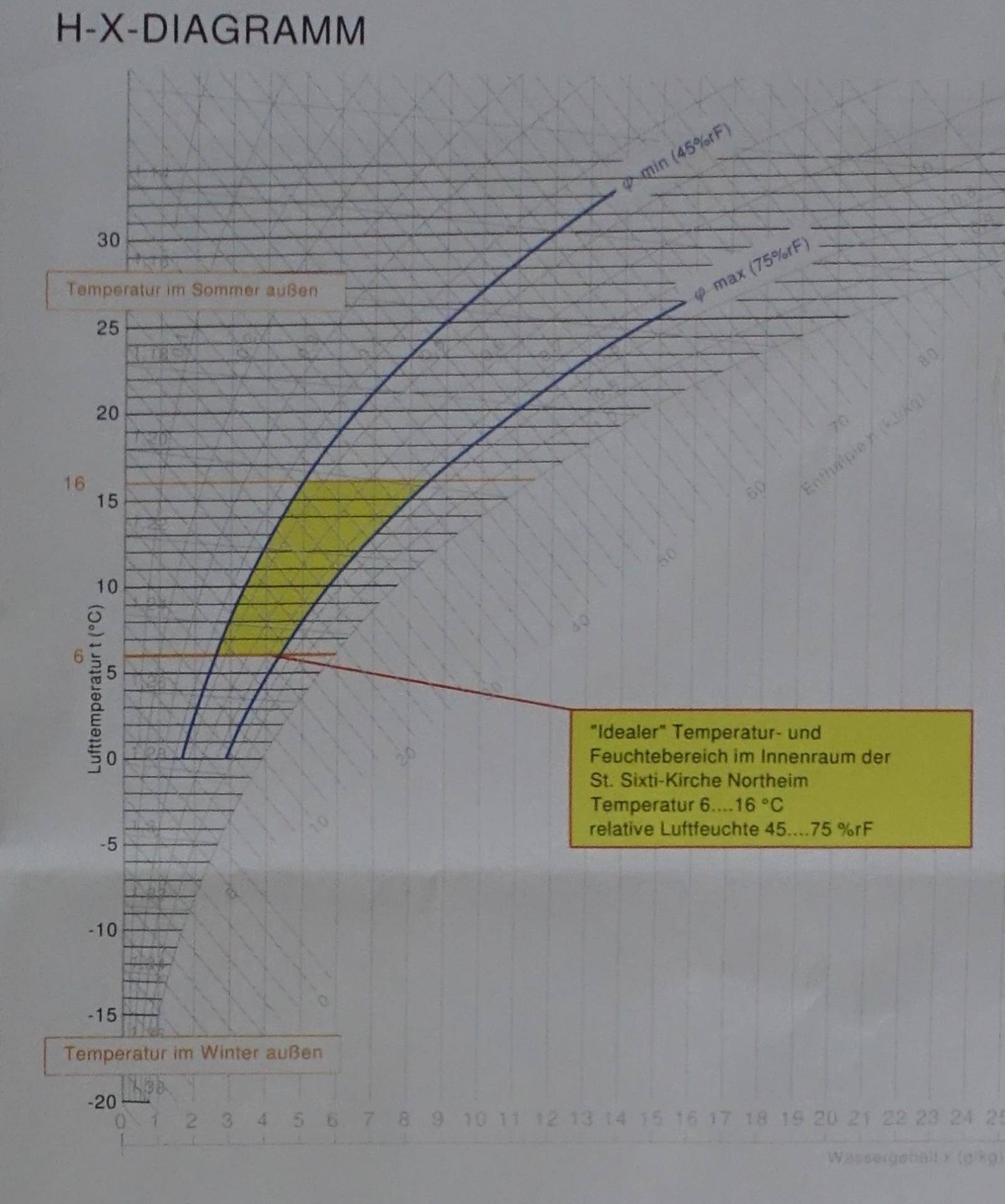Bild 705 zeigt, wo Temperatur und Luftfeuchtigkeit zusammen treffen müssen, um Behaglichkeit zu erzeugen
