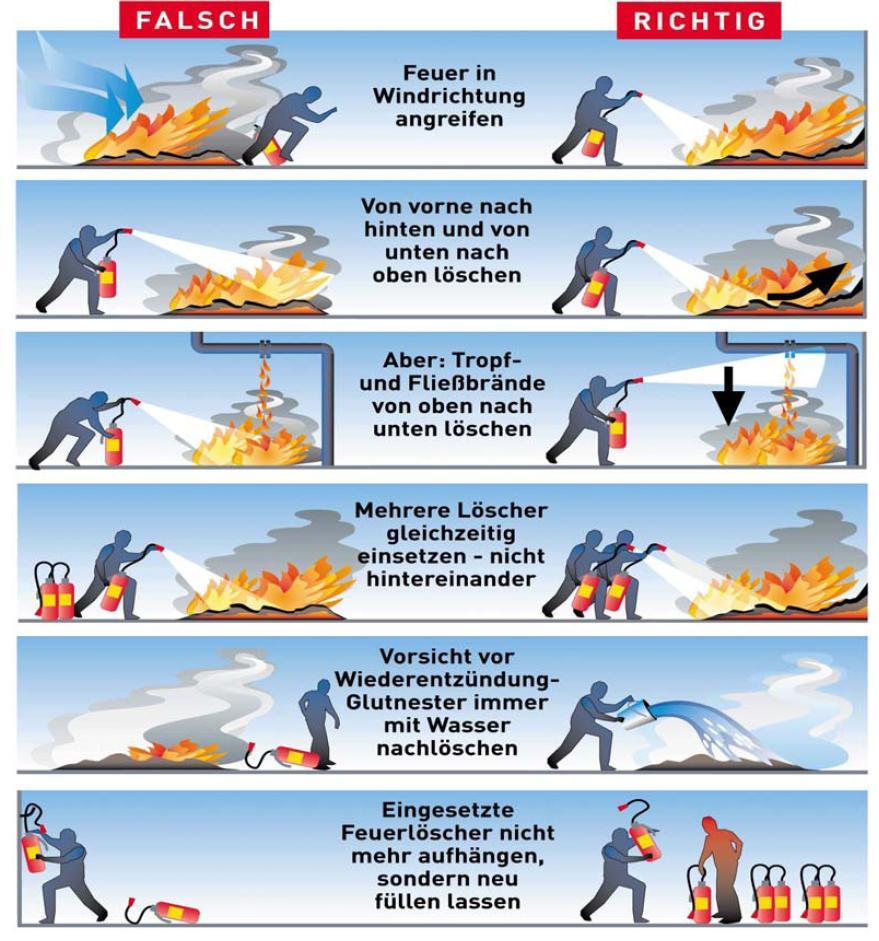 Feuerlöscher Anwendung