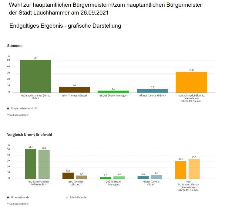 Endgültiges Ergebnis Bürgermeisterwahl 2021 Stadt Lauchhammer