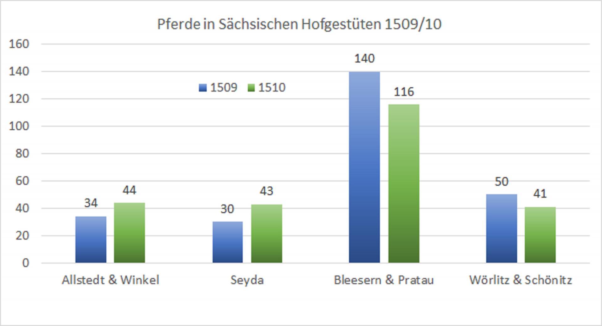Grafik Verteilung