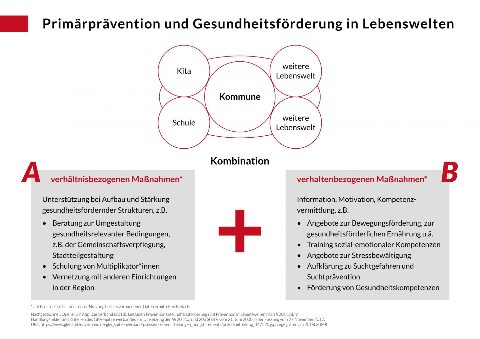 Primärprävention und Gesundheitsförderung in Lebenswelten