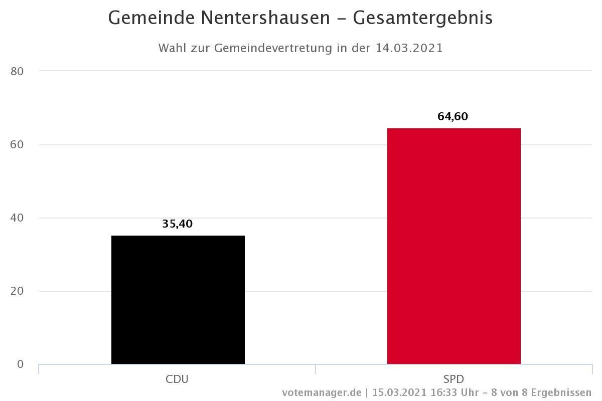 Gemeinde Nentershausen - Gesamtergebnis