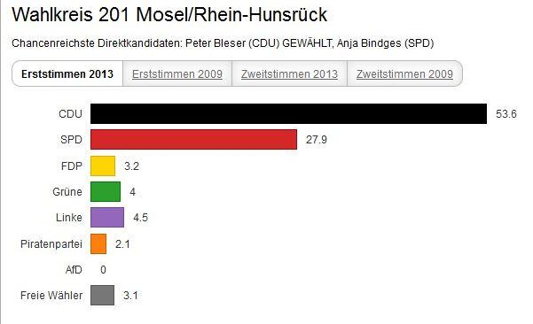 Wahlen2013