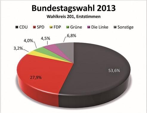 Bundestagwahl