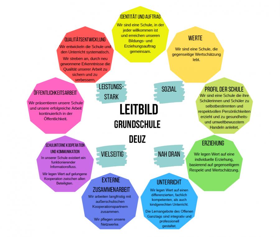 Grundschule Deuz Infografik Leitbild
