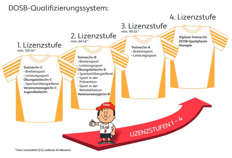 DOSB-Qualifizierungssystem