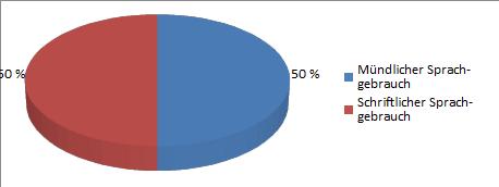 Grafik 3