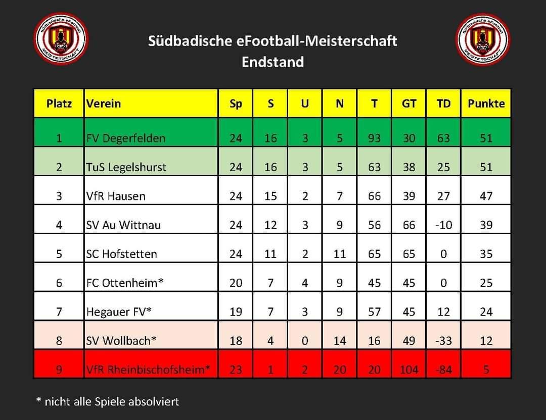 Tabelle Südbadische Meisterschaft eFootball