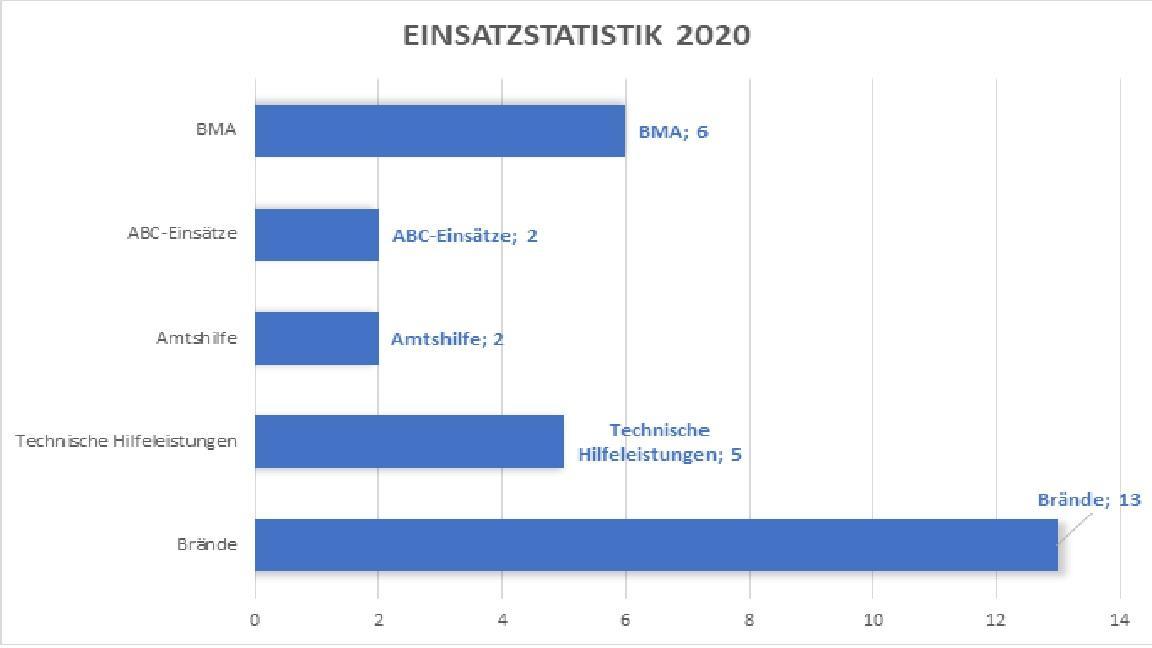 Einsatzstatistik 2020