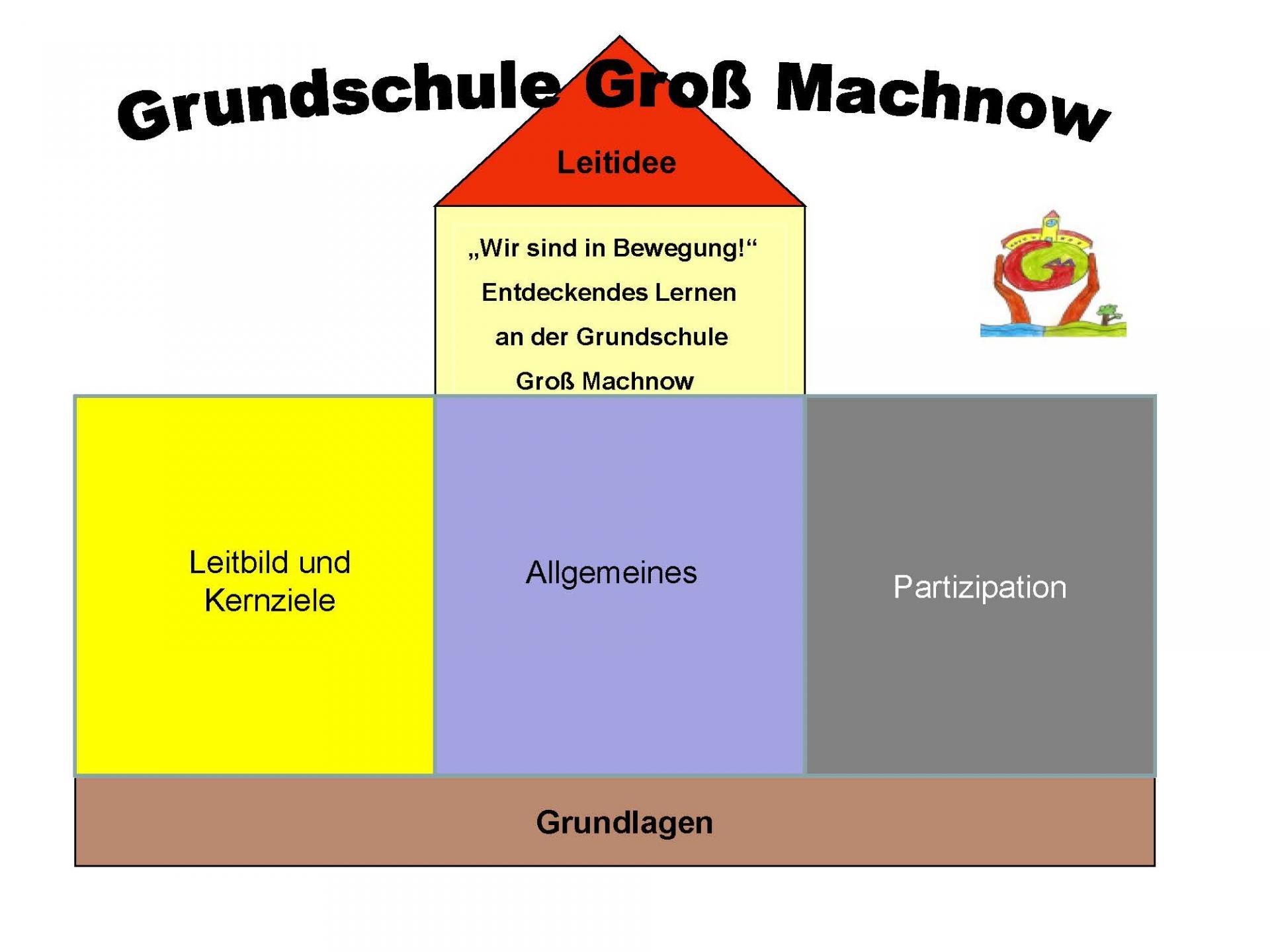 © Foto: Grundschule Groß Machnow - Schulprogramm - Seite 2