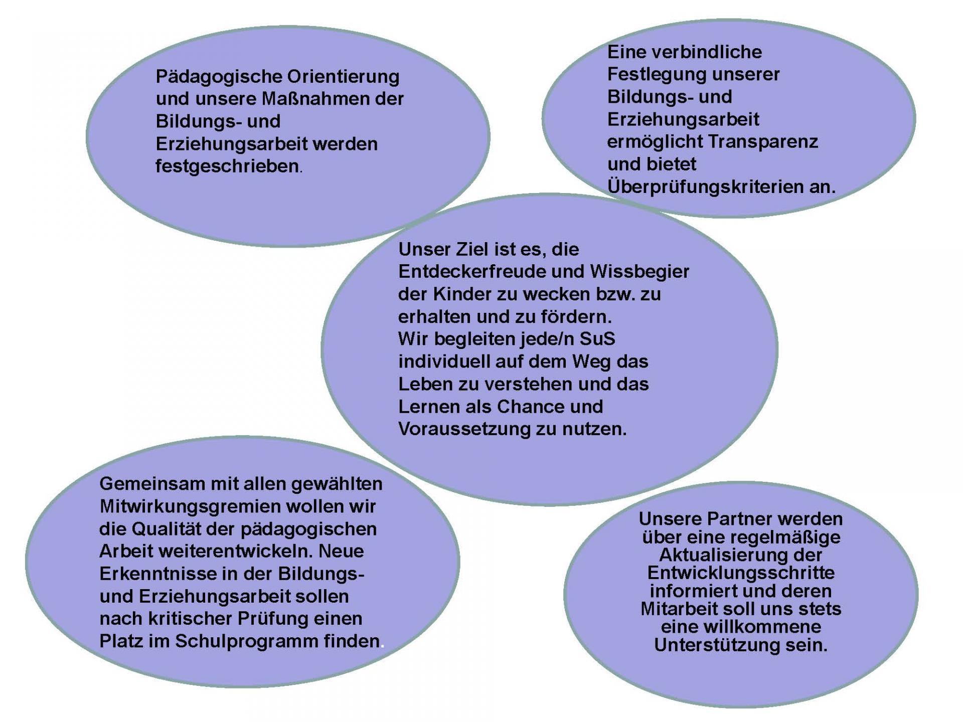 © Foto: Grundschule Groß Machnow - Schulprogramm - Seite 4