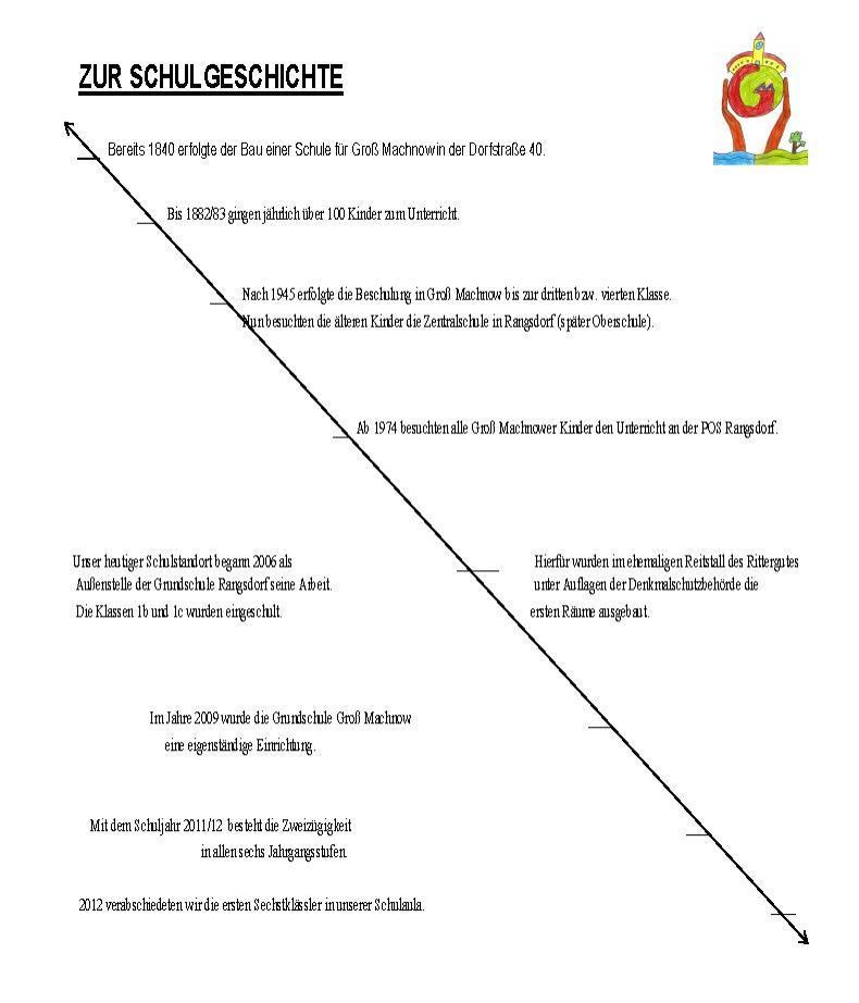 © Foto: Grundschule Groß Machnow - Schulprogramm - Seite 5