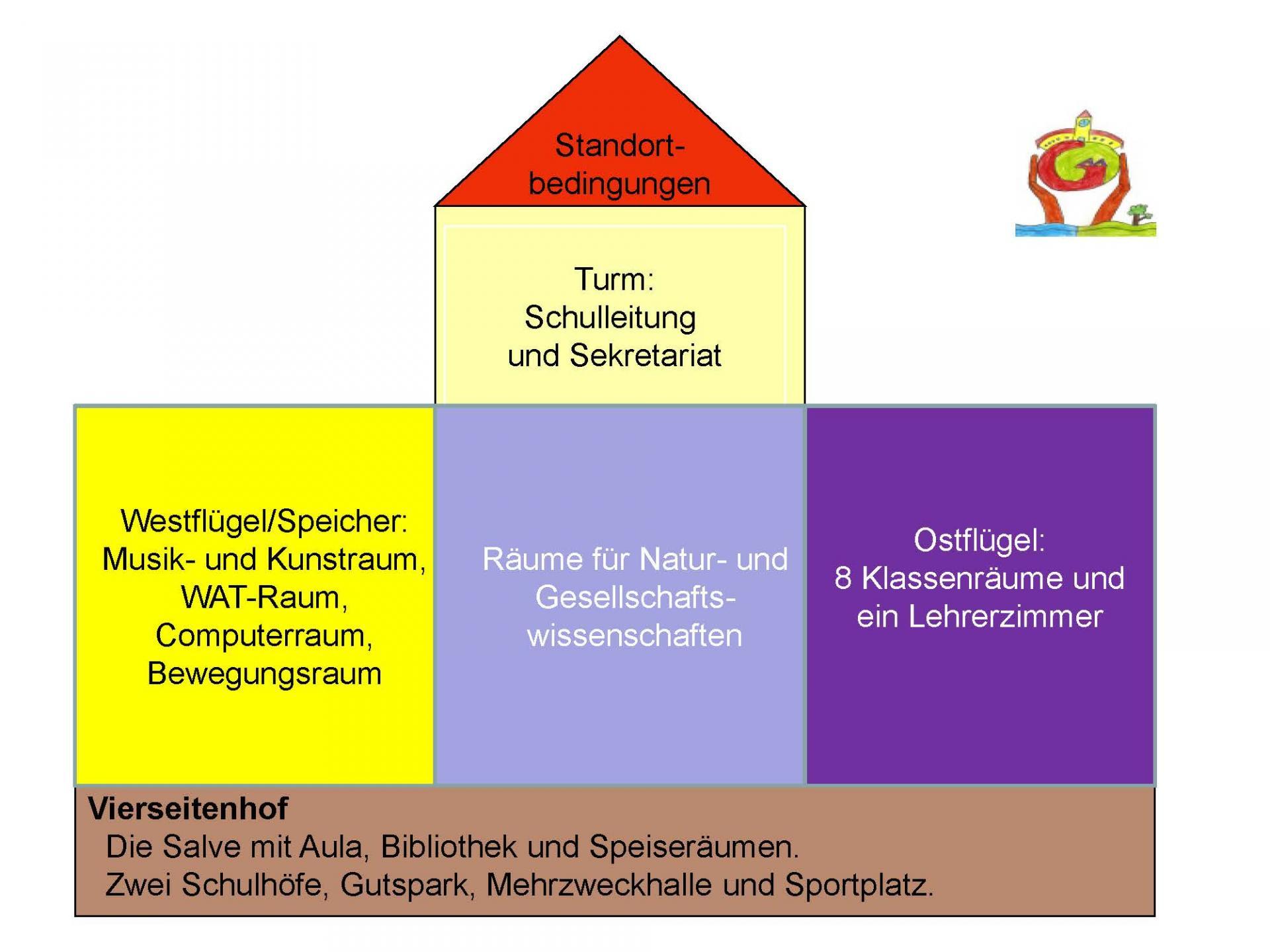 © Foto: Grundschule Groß Machnow - Schulprogramm - Seite 7