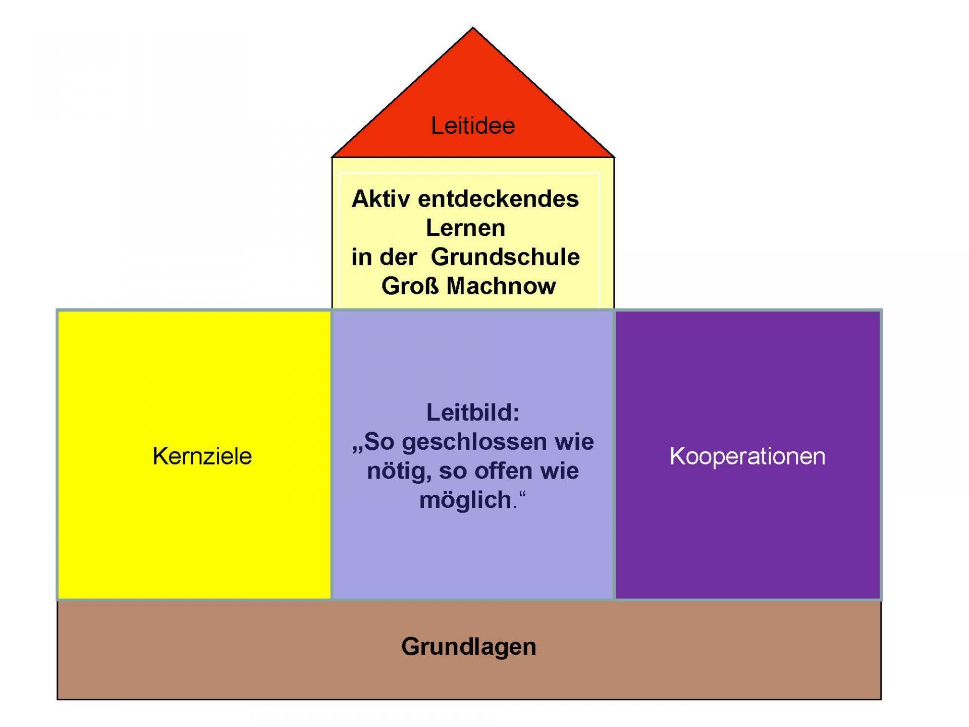 © Foto: Grundschule Groß Machnow - Schulprogramm - Seite 8