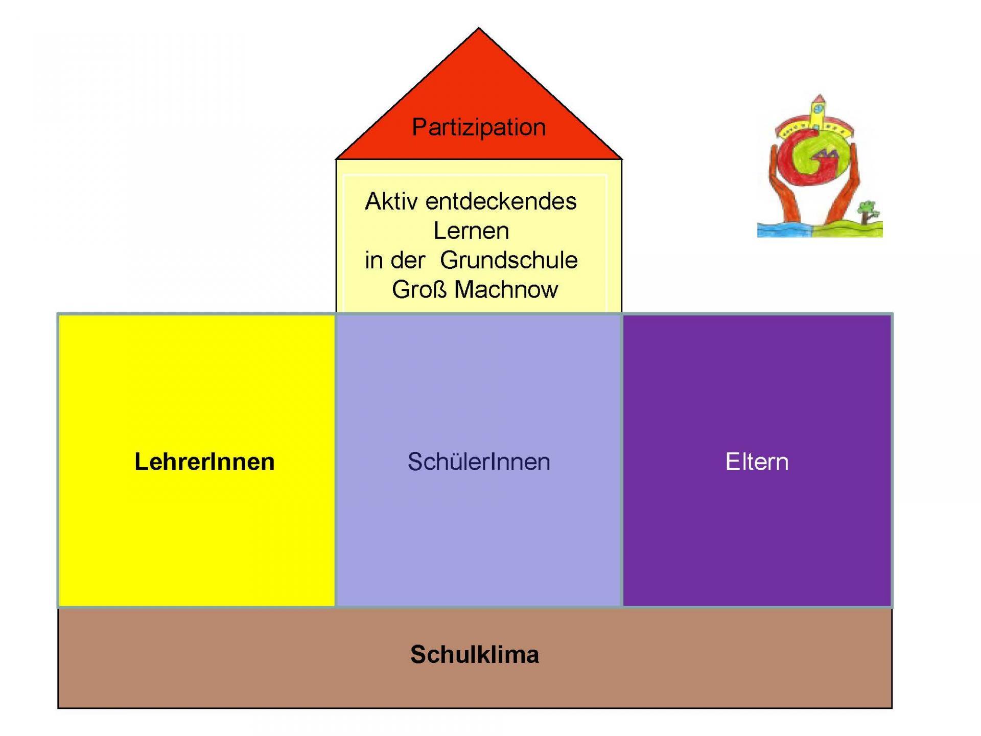 © Foto: Grundschule Groß Machnow - Schulprogramm - Seite 14