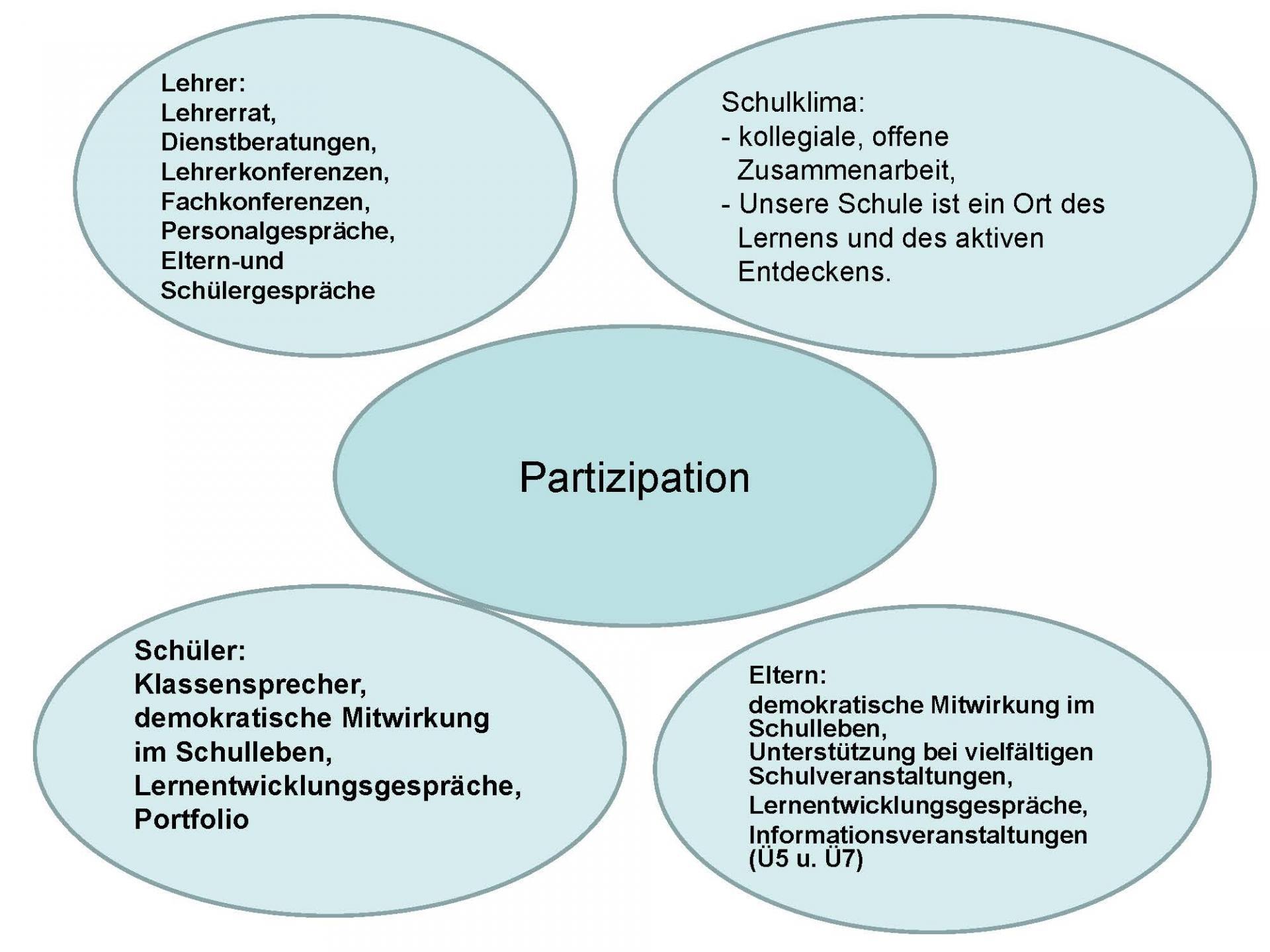 © Foto: Grundschule Groß Machnow - Schulprogramm - Seite 15