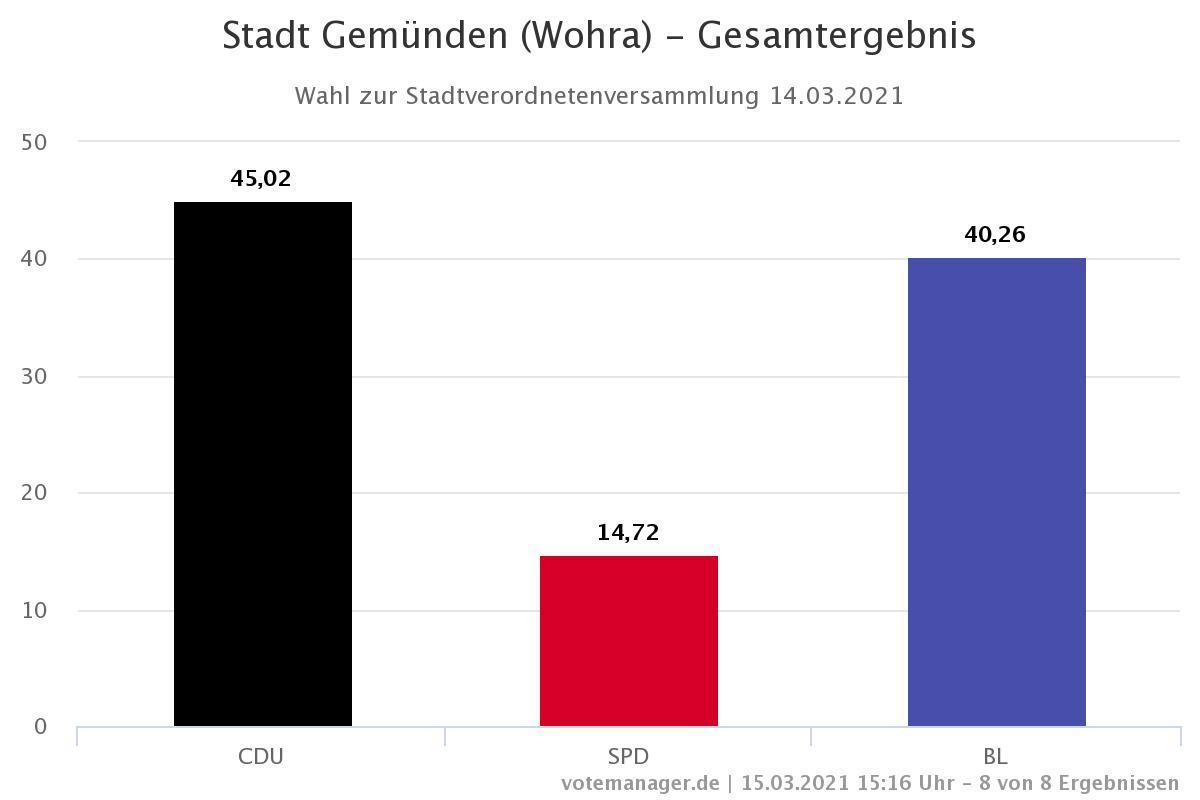 Staddt Gemünden (Wohra) - Stadtverordnetenversammlung