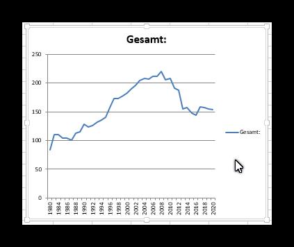Entwicklung der Mitgliederzahlen 1980 - 2020