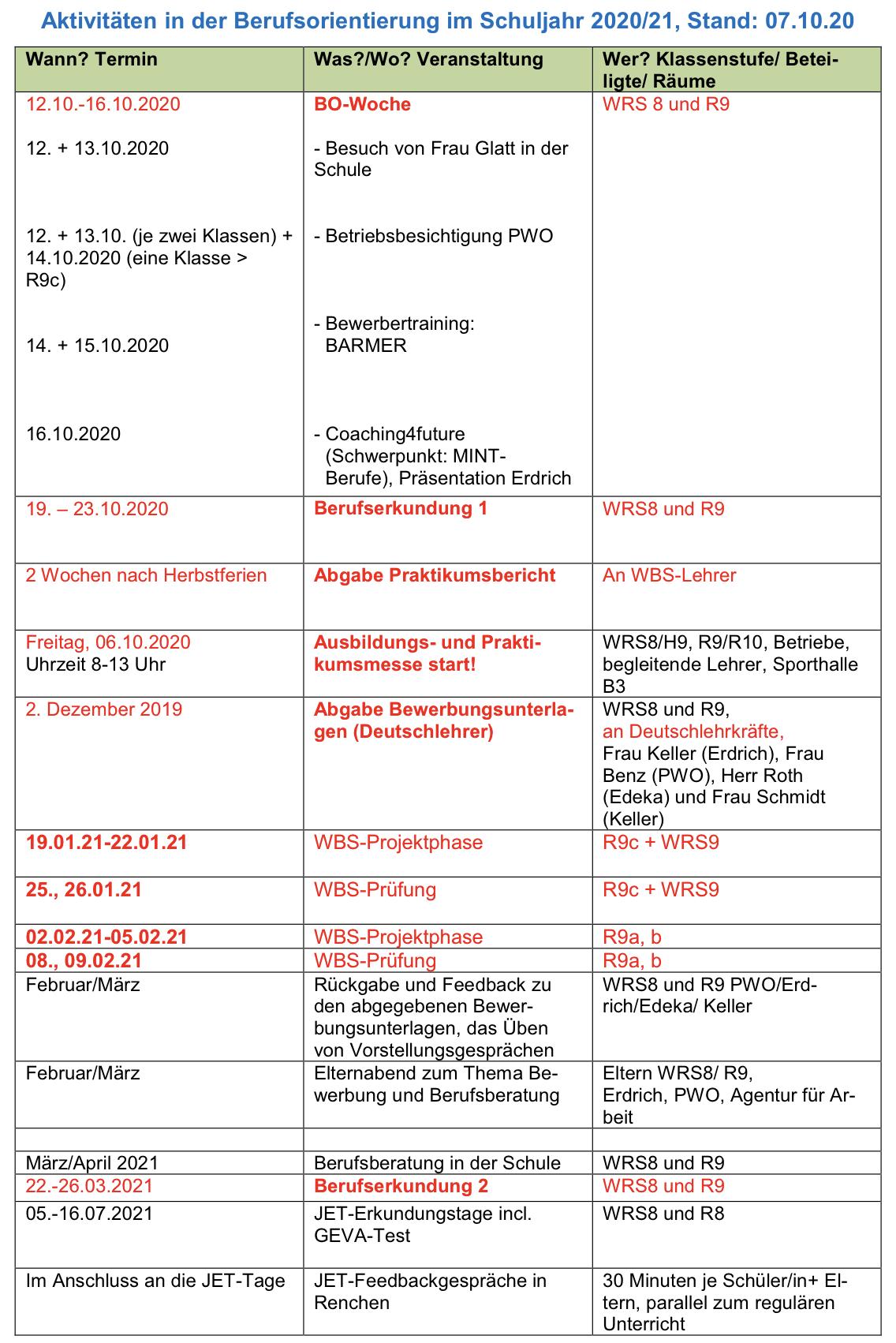 Berufsorientierung Aktivitäten 2020-2021