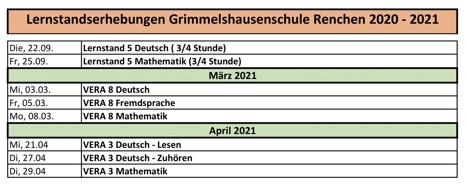 Lernstandserhebungen 2020-2021