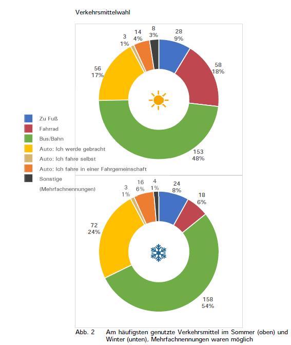 Radschulwegplanung KGS Gronau_SHP_Verkehrsmittelwahl S.5