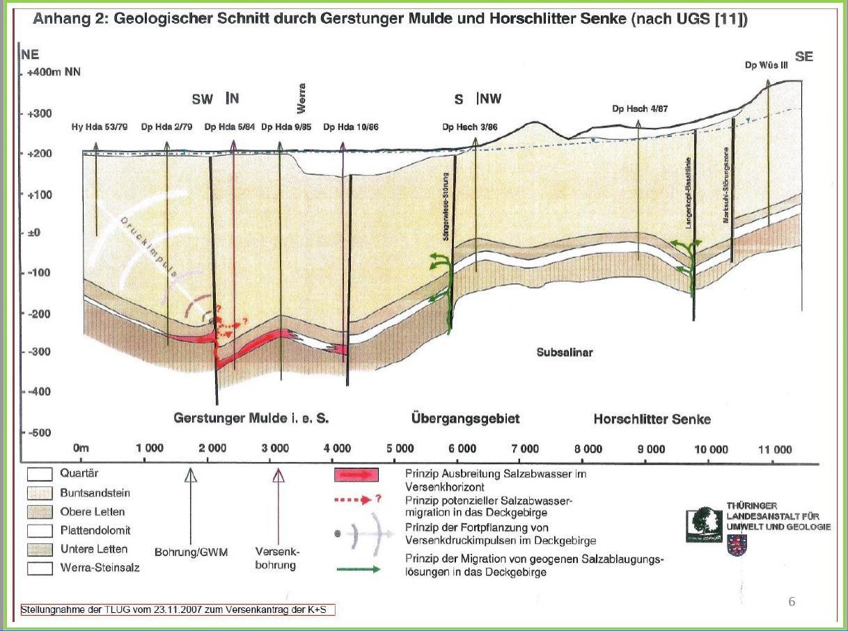 Grafik 2 Salzlagerstätten