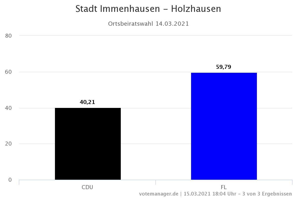 Gesamtergebnis Holzhausen