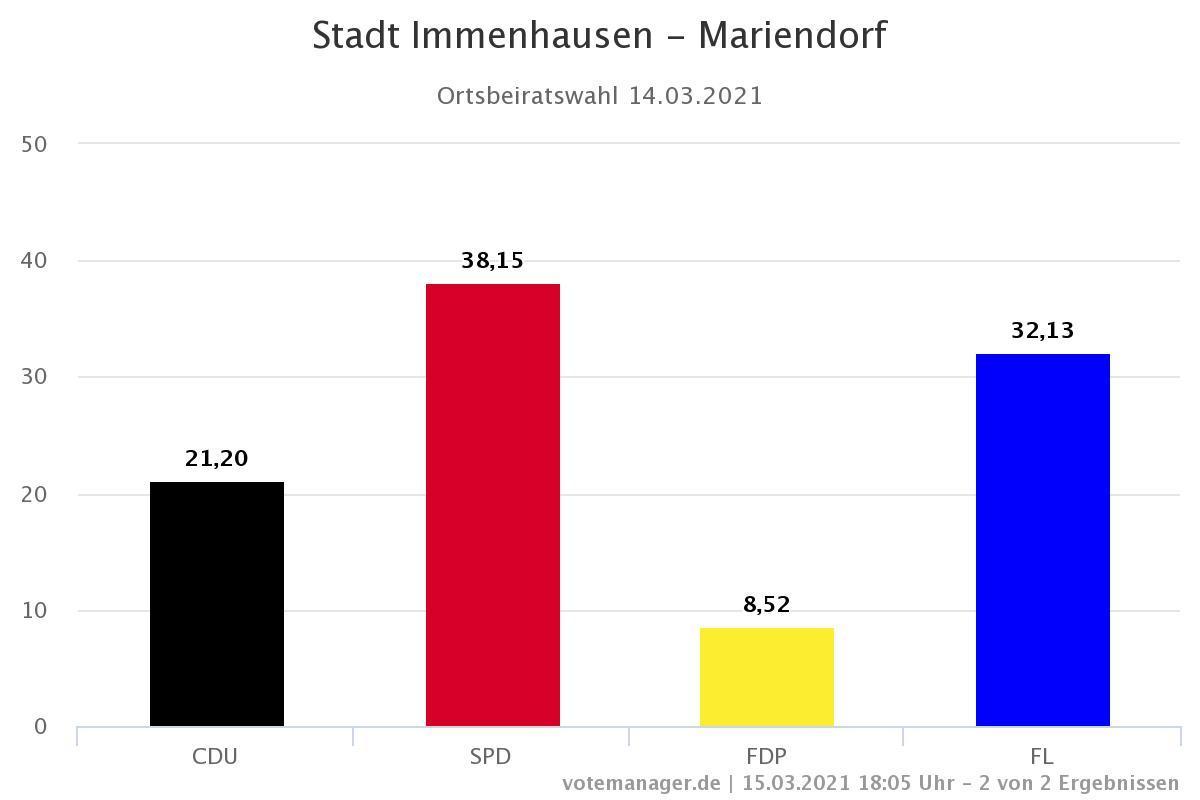 Gesamtergebnis Mariendorf