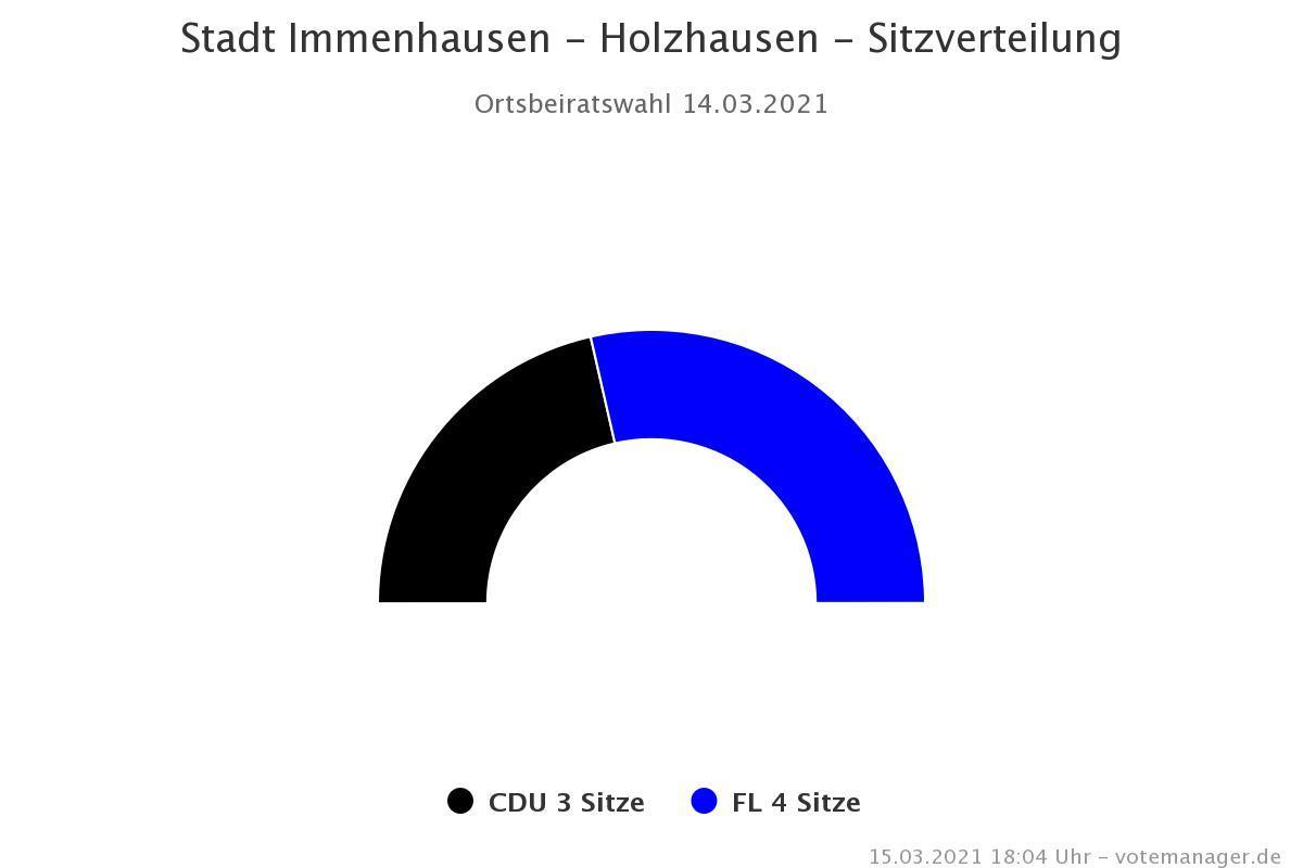 Sitzverteilung Holzhausen