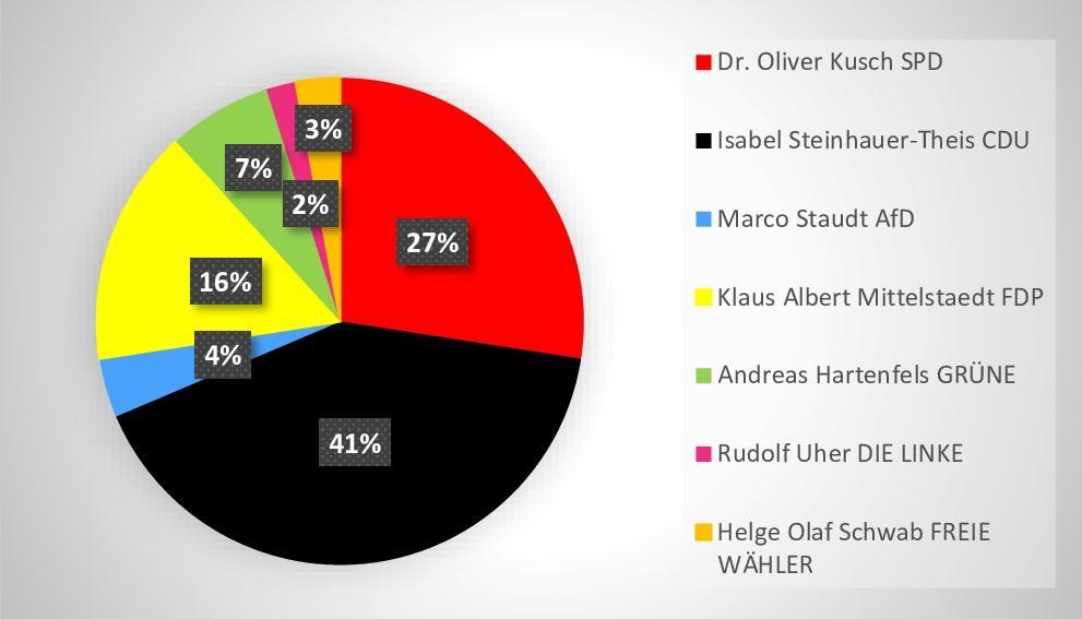 Wahlkreisstimme
