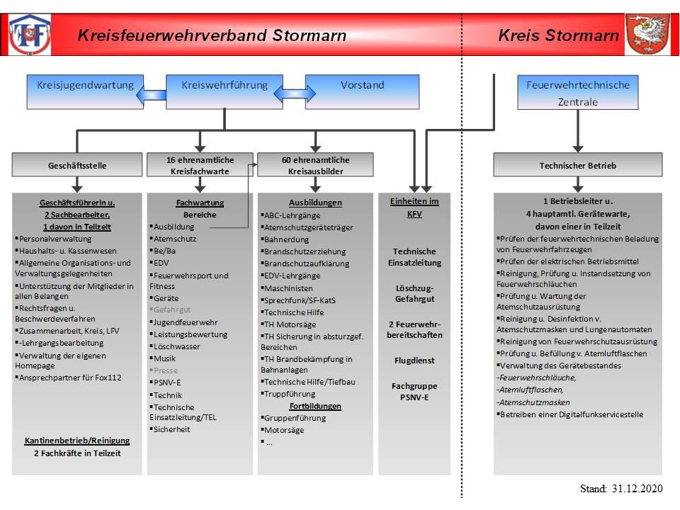Organigramm KFV 2021