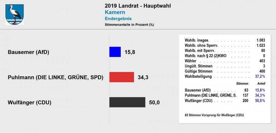 vorl. Ergebnis Landratswahl 2019 Kamern
