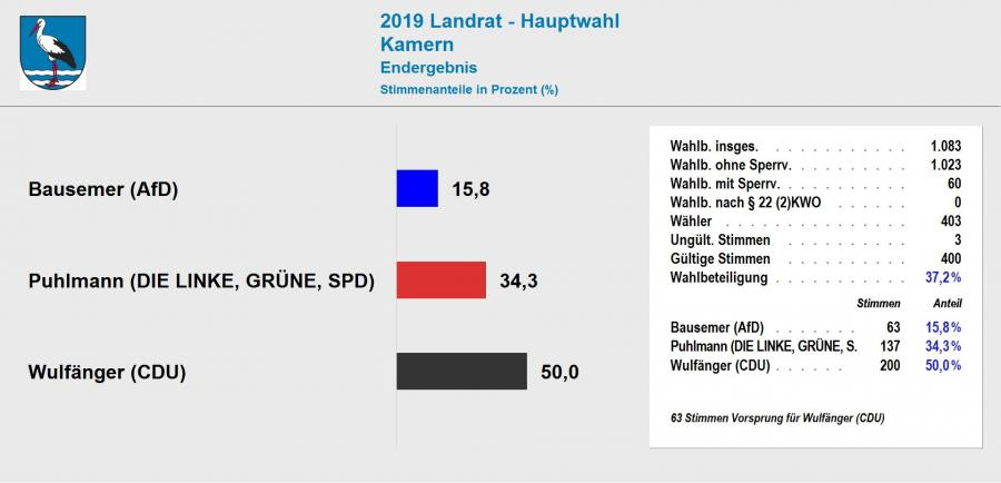Ergebnis Landratswahl 2019 Kamern