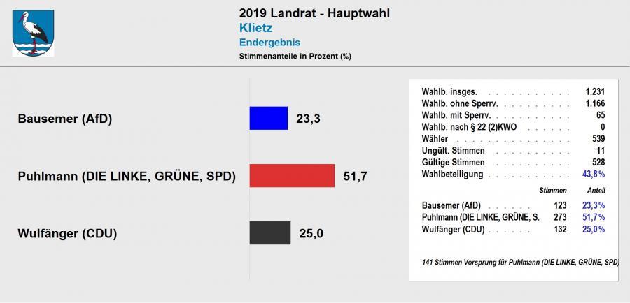 vorl. Ergebnis Landratswahl 2019 Klietz