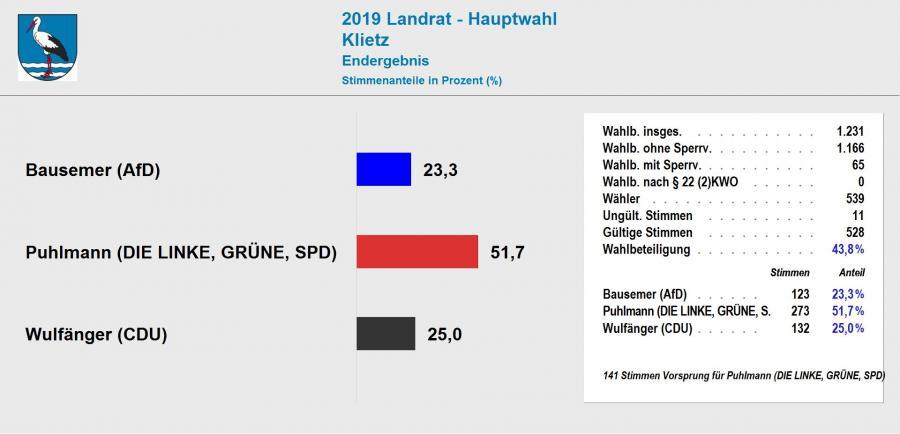 Ergebnis Landratswahl 2019 Klietz