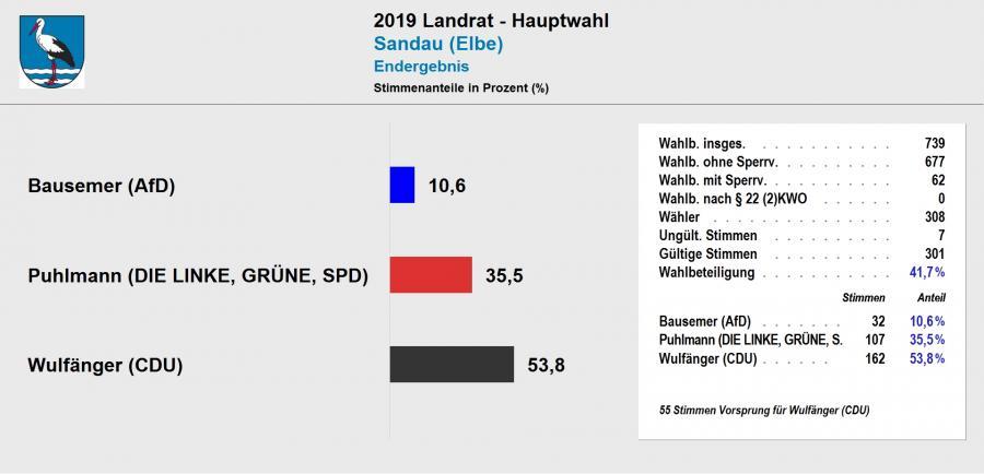 vorl. Ergebnis Landratswahl 2019 Sandau