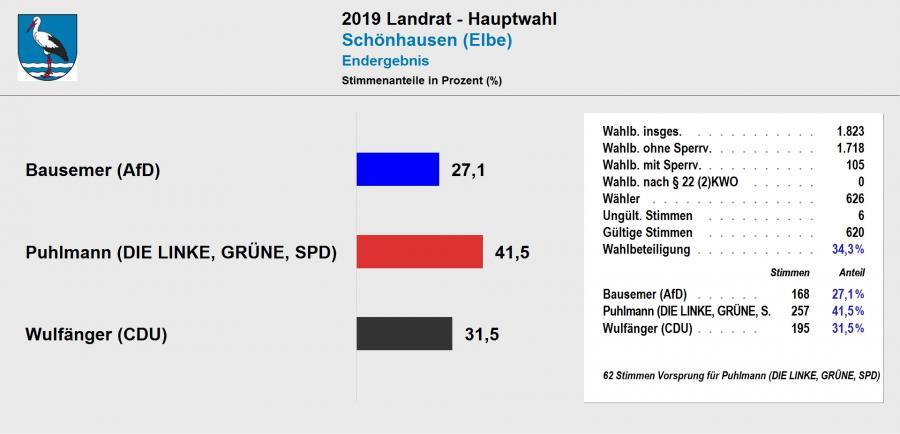 vorl. Ergebnis Landratswahl 2019 Schönhausen