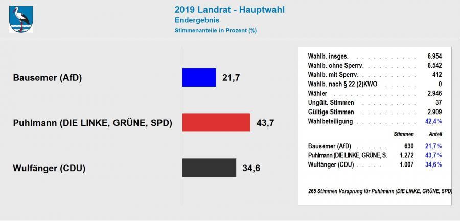 Ergebnis Landratswahl 2019 VerbGem