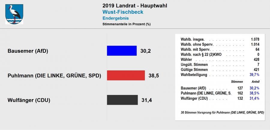vorl. Ergebnis Landratswahl 2019 Wust-Fischbeck