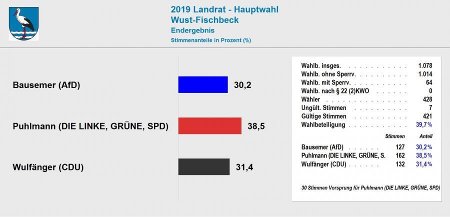 Ergebnis Landratswahl 2019 Wust-Fischbeck