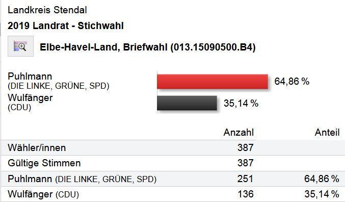 Ergebnis Stichwahl Landrat 2019 Briefwahl-VerbGem