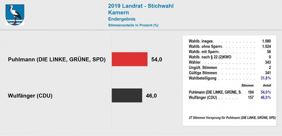 Ergebnis Stichwahl Landrat 2019 Kamern