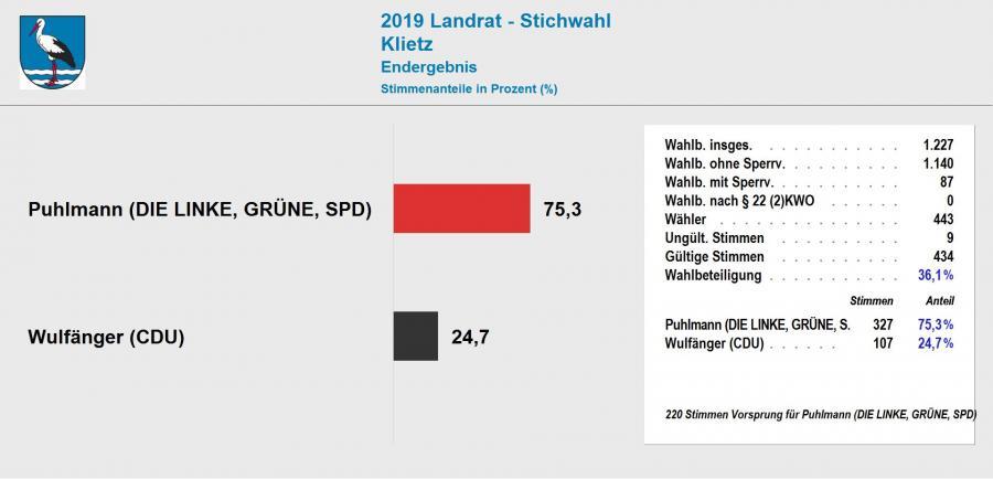 Ergebnis Stichwahl Landrat 2019 Klietz