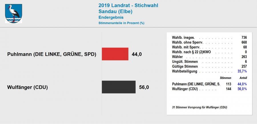 Ergebnis Stichwahl Landrat 2019 Sandau