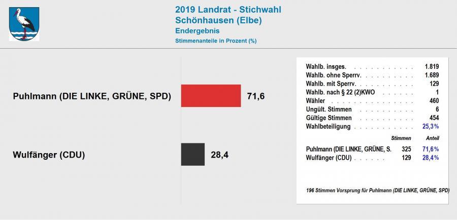 Ergebnis Stichwahl Landrat 2019 Schönhausen