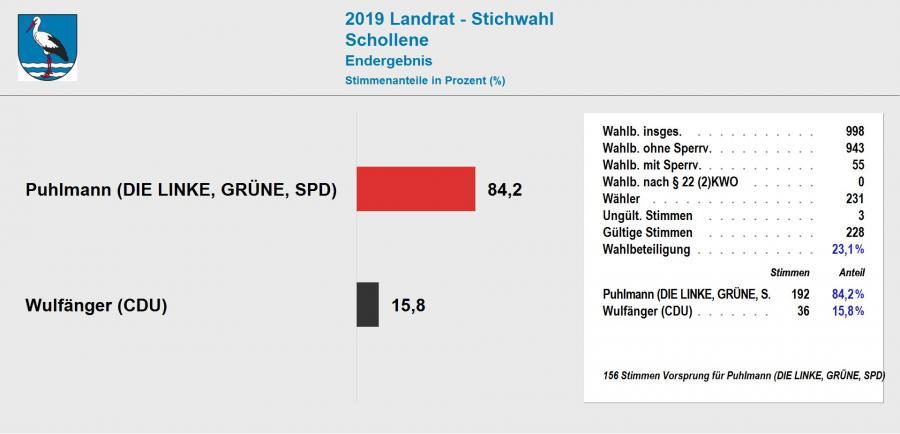 Ergebnis Stichwahl Landrat 2019 Schollene