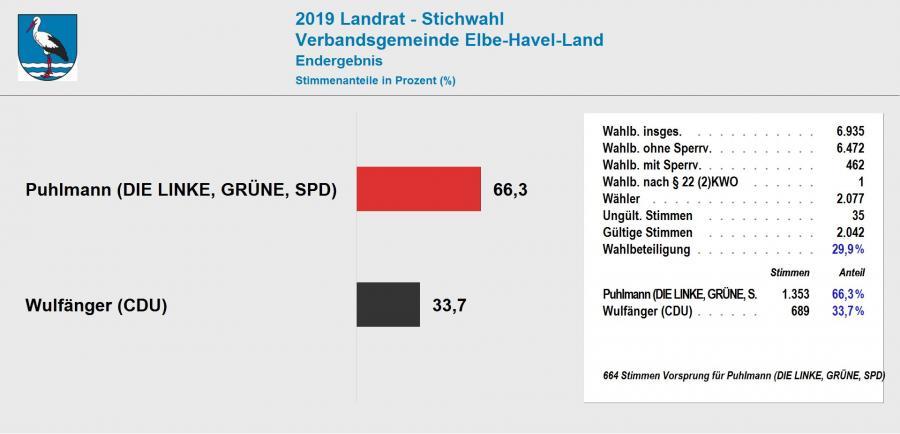 Ergebnis Stichwahl Landrat 2019  VerbGem