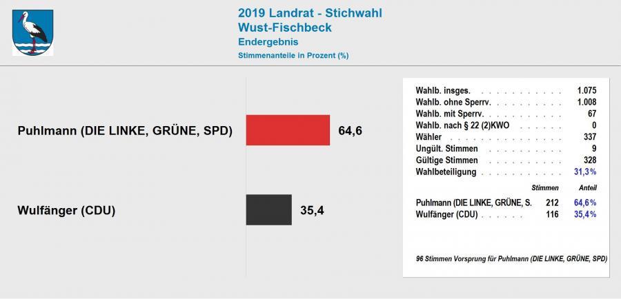 Ergebnis Stichwahl Landrat 2019 Wust-Fischbeck