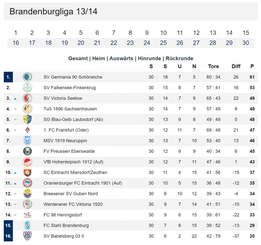 Tabelle Brandenburgliga 13_14